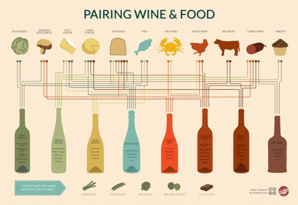 pairing-wine-with-food-600x413