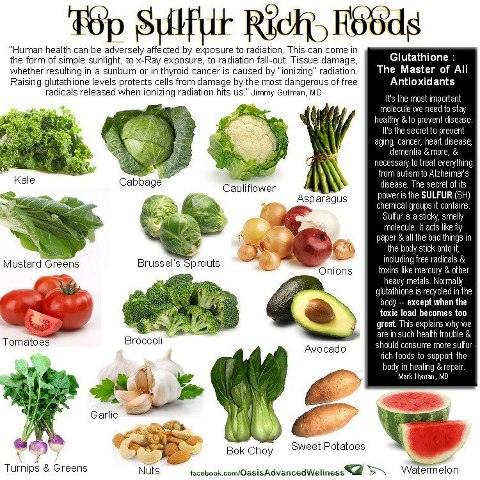 High Sulfate Foods