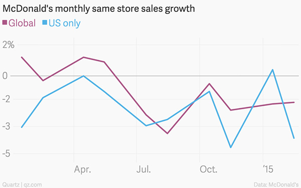 McDonalds-Monthly-Same-Store-Sales-Growth-600