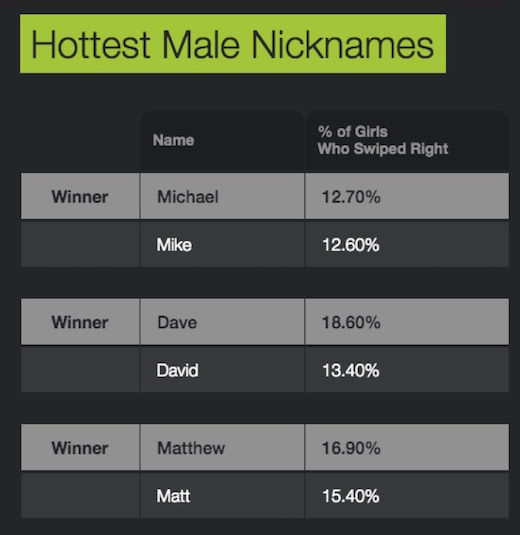 hottest_male_nicknames