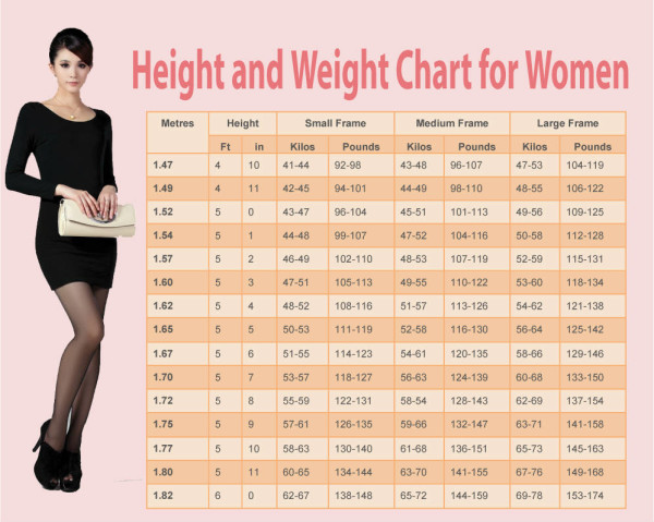 What-Is-Your-Ideal-Weight-According-To-Your-Height-Age-Body-Shape