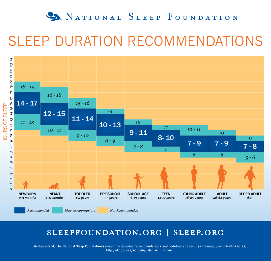 This-Chart-Tells-You-Exactly-How-Much-Sleep-You-Need-to-Get-According-to-Your-Age1