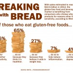 3 Ingredients in Wheat That Make Us Fat & Sick