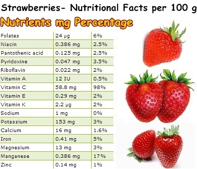 Nutritional-Facts-Strawberries