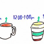 Are You Drinking Your Coffee Correctly?