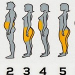 See Where Your Body Accumulates The Most Fat And How To Get Rid Of It