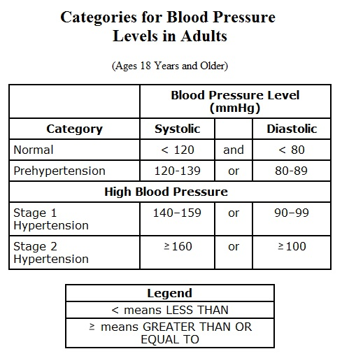 Categories_for_Blood_Pressure_Levels_in_Adults