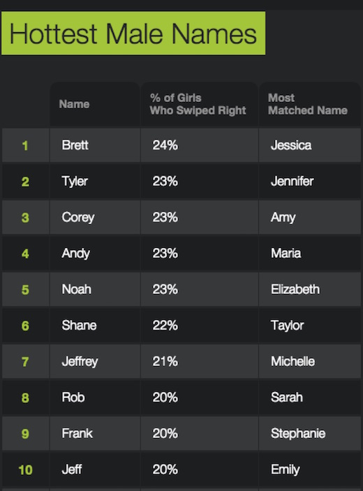 hottest_male_names